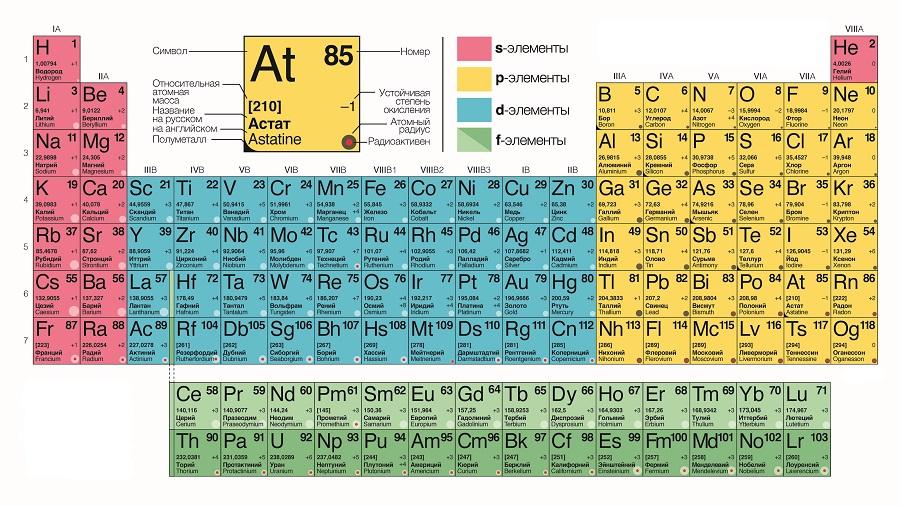 Периодическая система элементов Д.И. Мендилеева