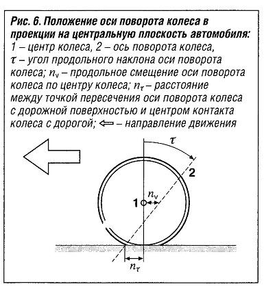 Положение оси поворота колеса в проекции на центральную плоскость автомобиля
