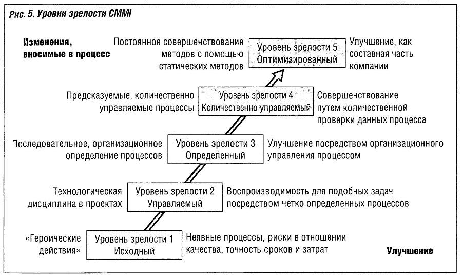 Уровни зрелости CMMI