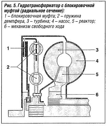 Гидротрансформатор с блокировочной муфтой (радиальное сечение)