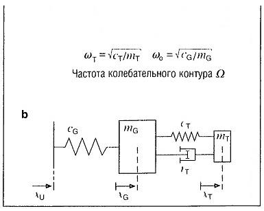 Поглощение вибраций1