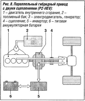 Параллельный гибридный привод с двумя сцеплениями (P2-HEV)