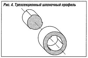 Трехсекционный шпоночный профиль