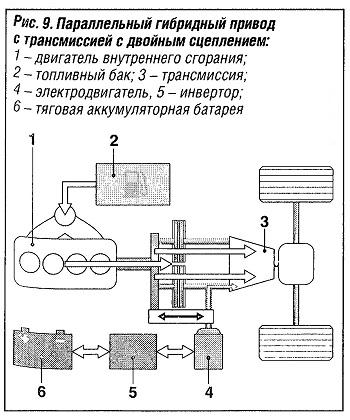 Параллельный гибридный привод с трансмиссией с двойным сцеплениями