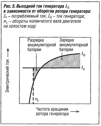 Выходной ток генератора в зависимости от оборотов ротора генератора