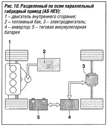 Раздельный по осям параллельный гибридный привод (AS-HEV)