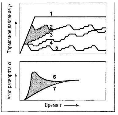 Кривые характеристик тормозного давления / угла разворота с задержкой возникновения момента вращения вокруг вертикальной оси (YMBD)2