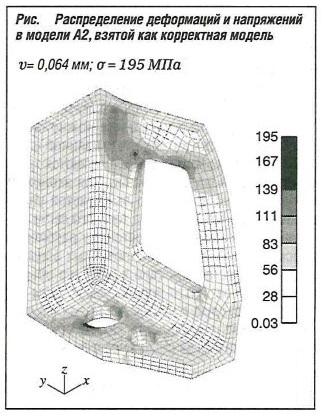 Распределение деформаций и напряжений в модели А2, взятой как корректная модель