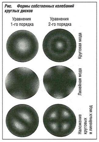 Формы собственных колебаний округлых дисков