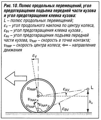 Полюс продольных перемещений, угол предотвращения передней части кузова и угол предотвращения клева кузова