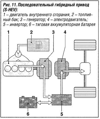 Последовательный гибридный привод (S-HEV)