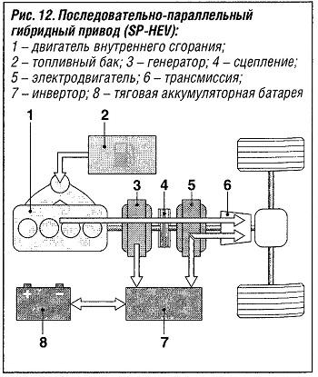 Последовательно-параллельный гибридный привод (SP-HEV)