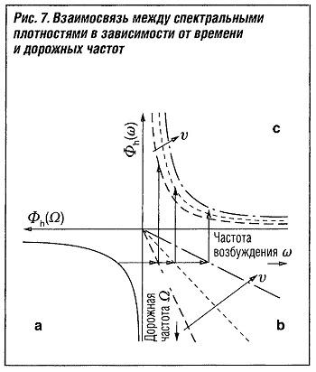 Взаимосвязь между спектральными плотностями в зависимости от времени и дорожных частот