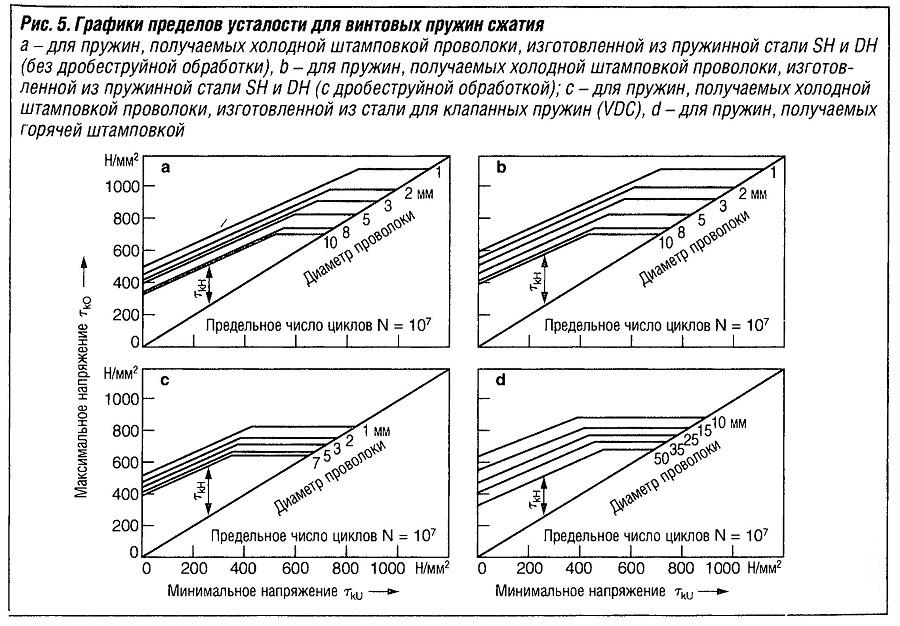 Графики пределов усталости для винтовых пружин сжатия