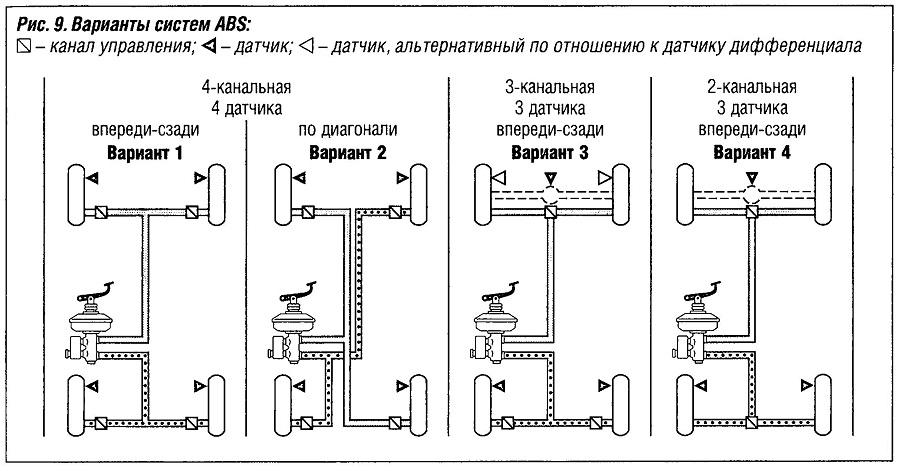 Варианты систем ABS