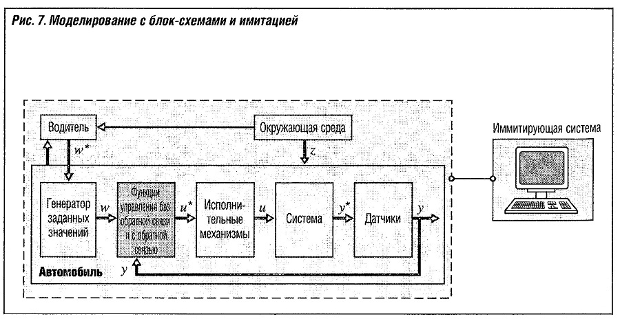 Моделирование с блок-схемами и имитацией