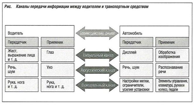 Каналы передачи информации между водителем и транспортным средством