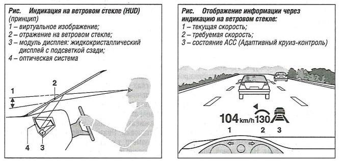 Отображение информации через индикацию на ветровом стекле