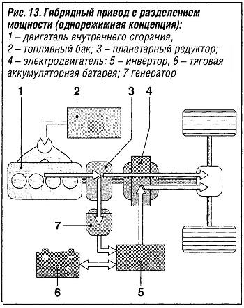 Гибридный привод с разделением мощности (однорежимная концепция)