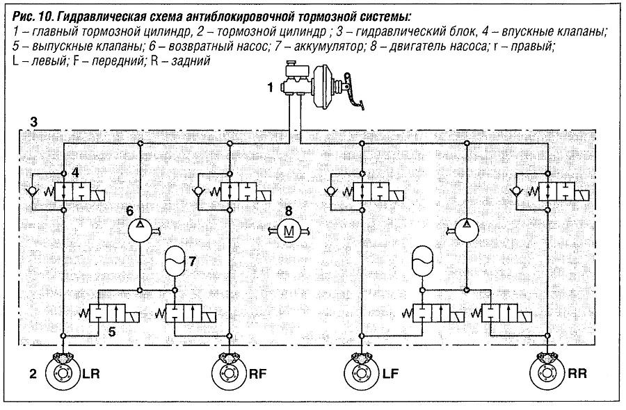 Гидравлическая схема антиблокировочной тормозной системы ABS
