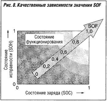 Качественные зависимости значения SOF