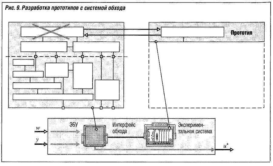 Разработка прототипа с системой обхода