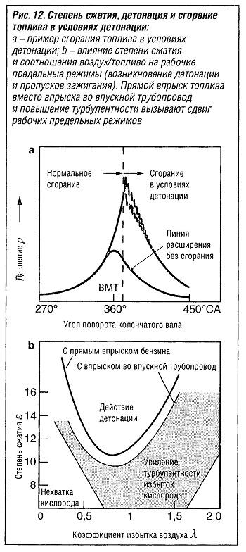 Степень сжатия, детонация и сгорание топлива в условиях детонации: