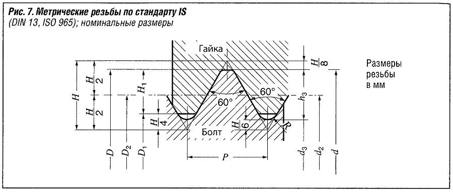 Метрические резьбы по стандарту IS