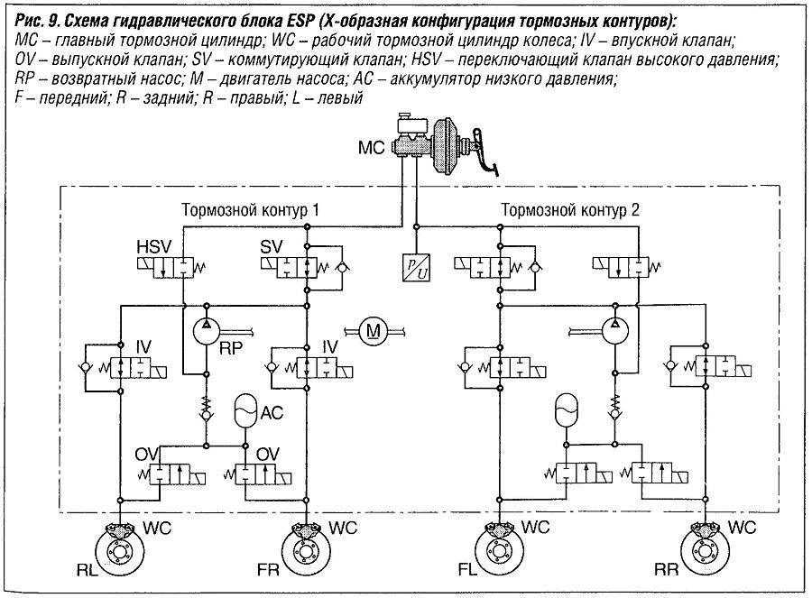 Схема гидравлического блока ESP (х-образная конфигурация тормозных контуров