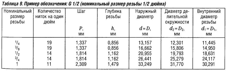 Пример обозначения: G1/2 (номинальный размер резьбы 1/2 дюйма)