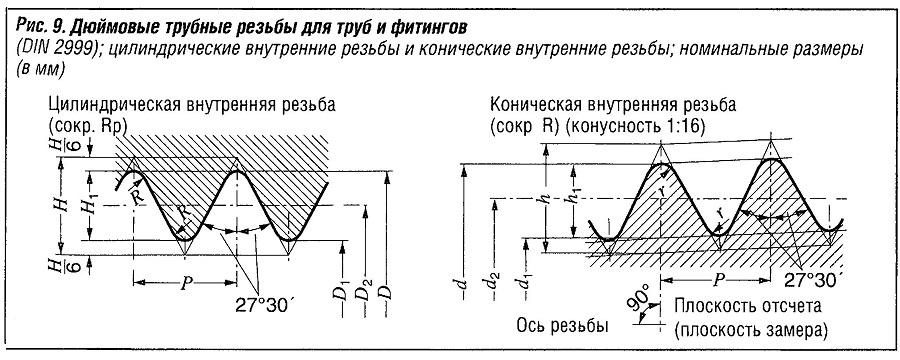 Дюймовые трубные резьбы для труб и фитингов (DIN 2999); цилиндрические внутренние резьбы и конические внутренние резьбы; номинальные размеры (в мм)