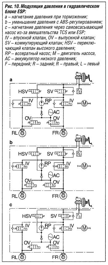 Модуляция давления в гидравлическом блоке ESP