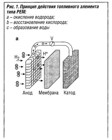 Принцип действия топливного элемента типа