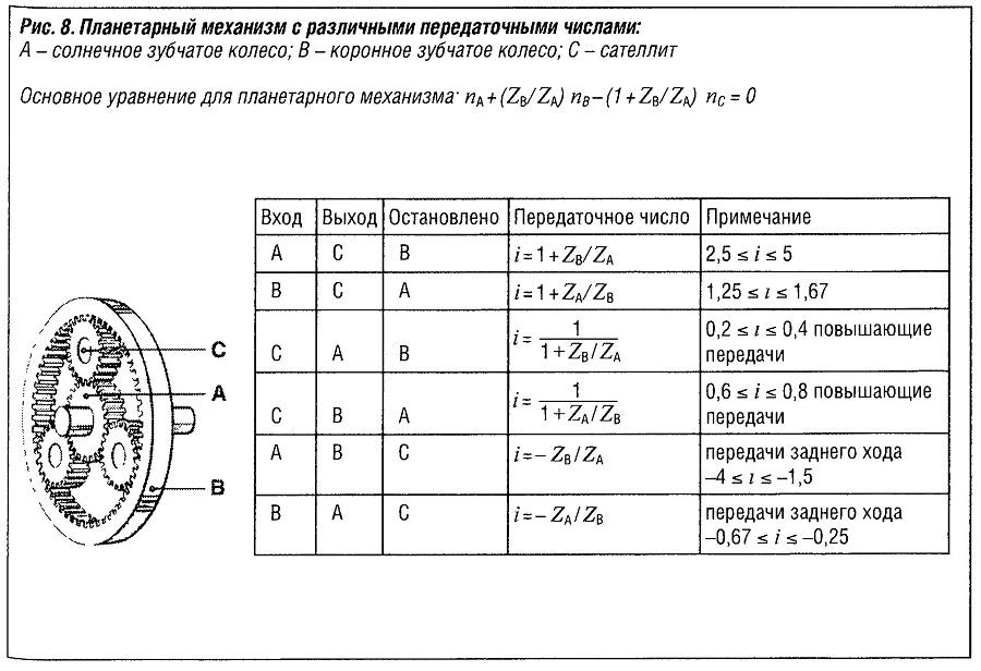 . Планетарный механизм с различными передаточными числами