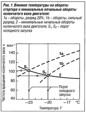 Влияние температуры на обороты стартера и минимальные начальные обороты коленчатого вала двигателя