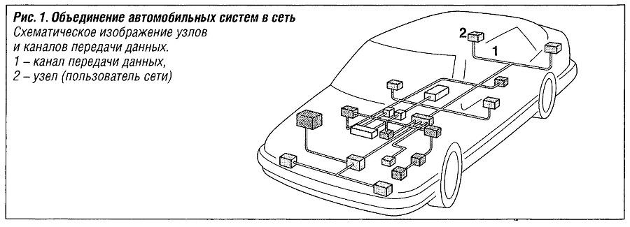 объединение автомобильных систем