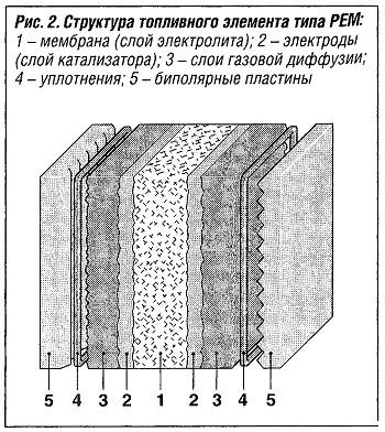 Структура топливного элемента типа РЕМ: