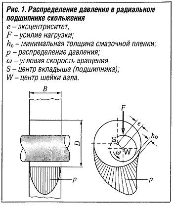 Распределение давления в радиальном подшипнике скольжения