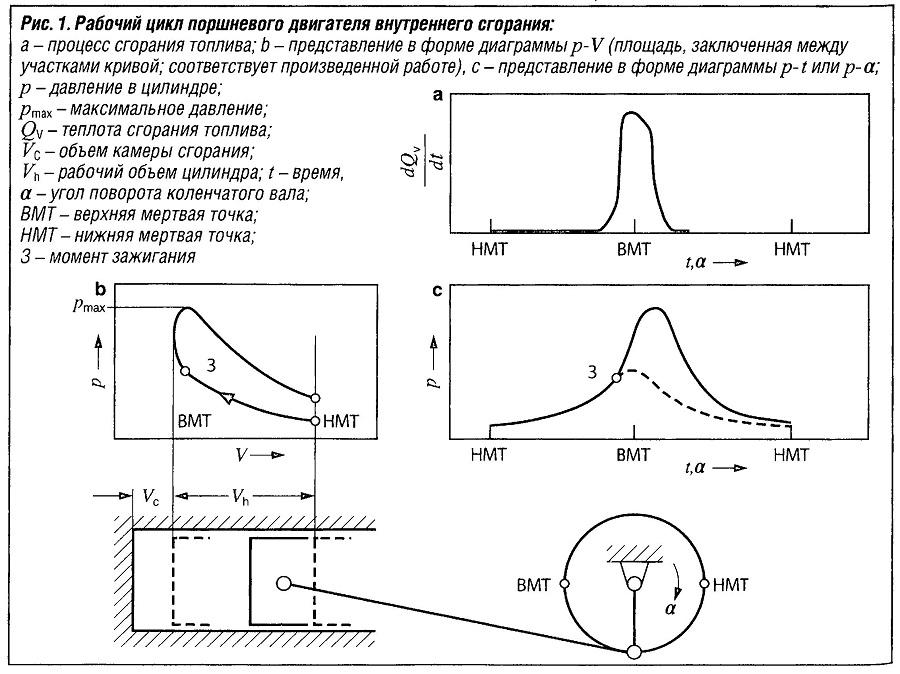Рабочий цикл поршневого двигателя внутреннего сгорания