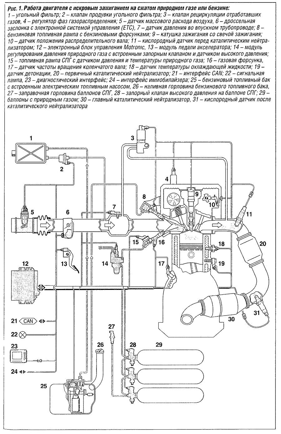 работа двигателя на природном газе