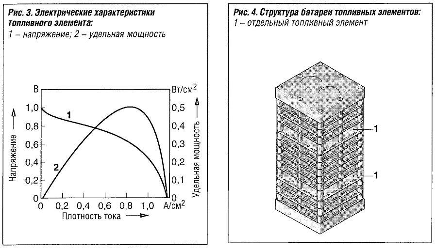 . Структура батареи топливных элементов
