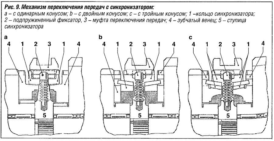 Механизм переключения передач с синхронизатором