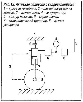Активная подвеска с гидроцилиндром