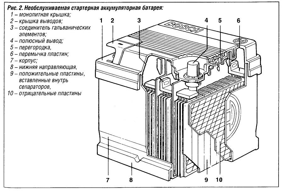 Необслуживаемая стартерная аккумуляторная батарея