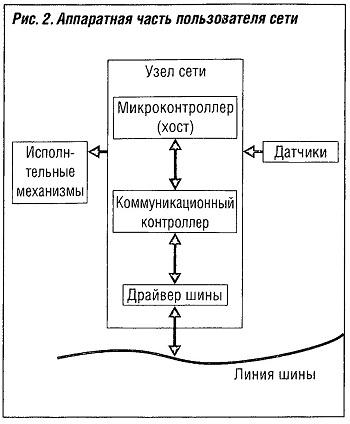 Аппаратная часть пользователя сети
