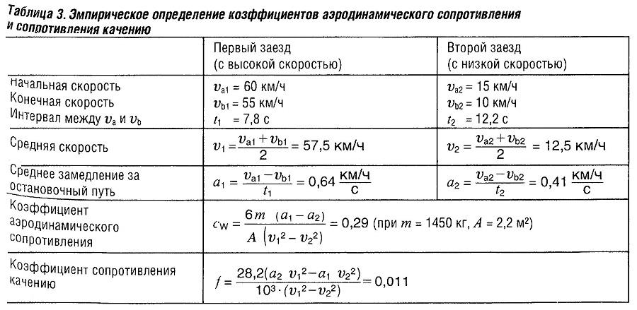 Эмпирические определения коэффициентов аэродинамического сопротивления и сопротивления качению