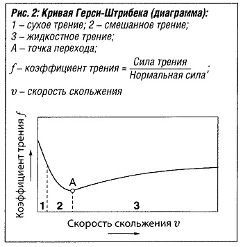 Кривая Герси-Штрибека (диаграмма)