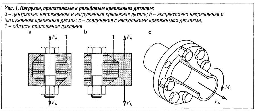 Нагрузки, прилагаемые к резьбовым крепежным деталям