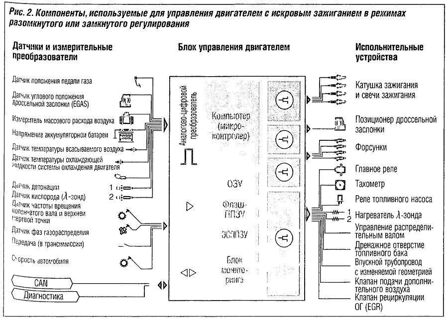 Компоненты, используемые для управления двигателем с искровым зажиганием в режимах разомкнутого или замкнутого регулирования