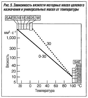 Зависимость вязкости моторных масел целевого назначения и универсальных масел от температуры